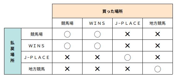 払い戻し 結果 京都 競馬 京都新聞杯2021【偏差値予想表成績結果】過去5年間